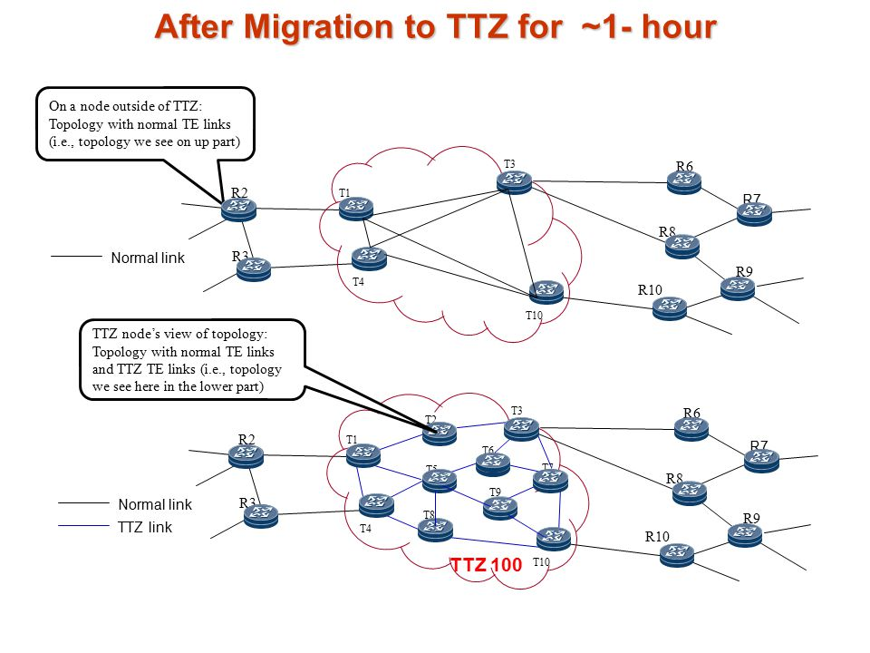 After Migration to TTZ for ~1- hour R6 R7 R8 R10 R9 R2 R3 T4 T2 T5 T8 T3 T9 T10 T1 T7 T6 TTZ 100 Normal link TTZ link On a node outside of TTZ: Topology with normal TE links (i.e., topology we see on up part) TTZ node's view of topology: Topology with normal TE links and TTZ TE links (i.e., topology we see here in the lower part) R6 R7 R8 R10 R9 R2 R3 T4 T3 T10 T1 Normal link