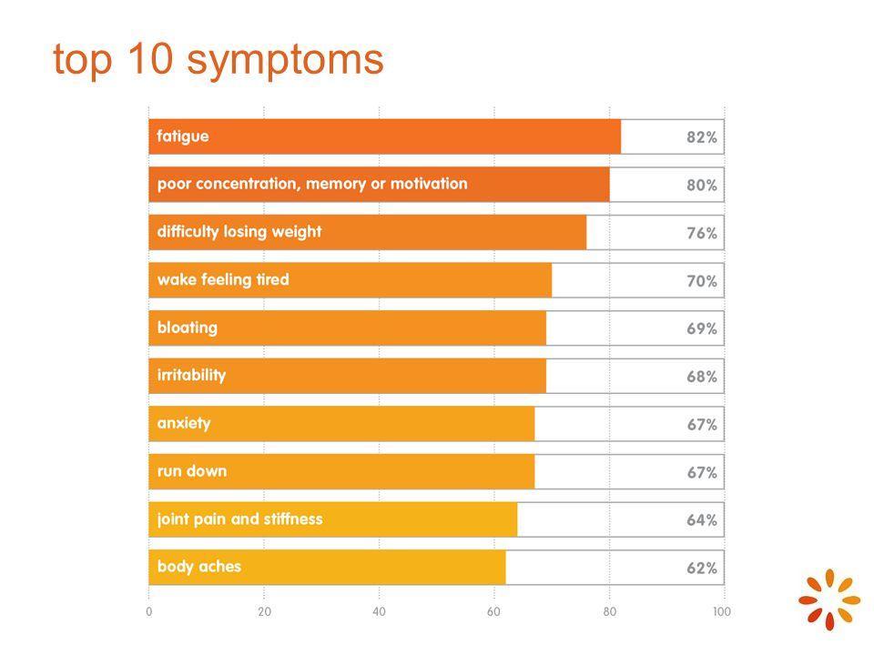 top 10 symptoms