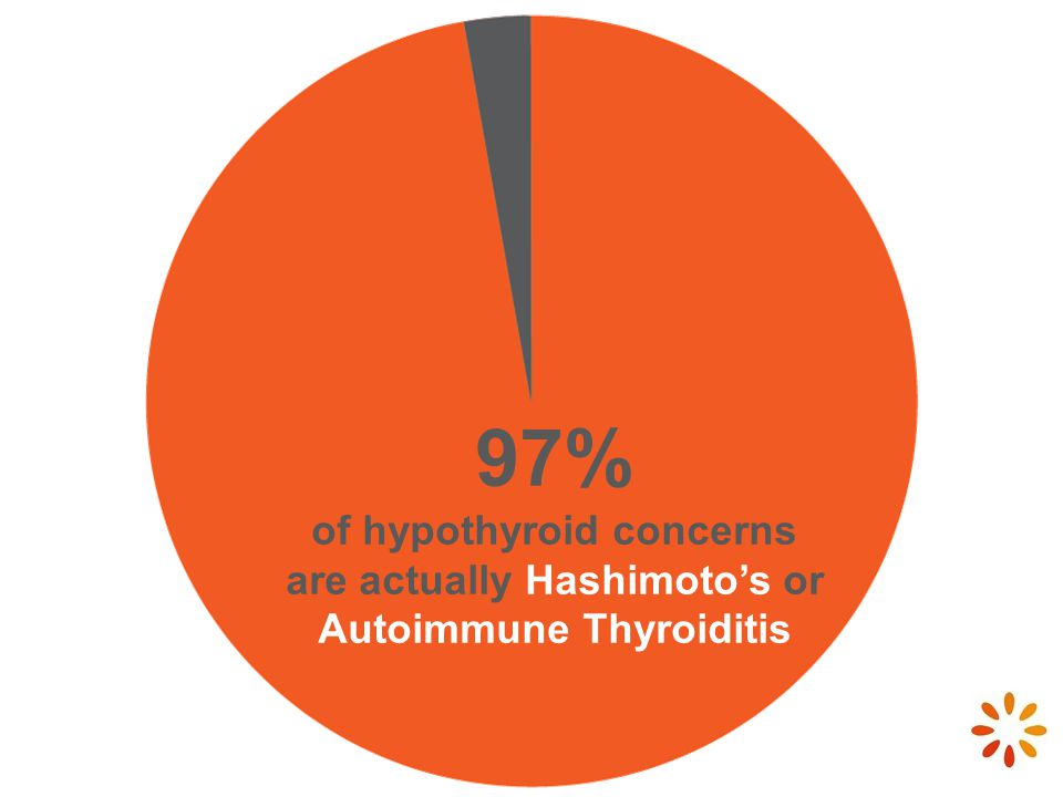 97% of hypothyroid concerns are actually Hashimoto's or Autoimmune Thyroiditis