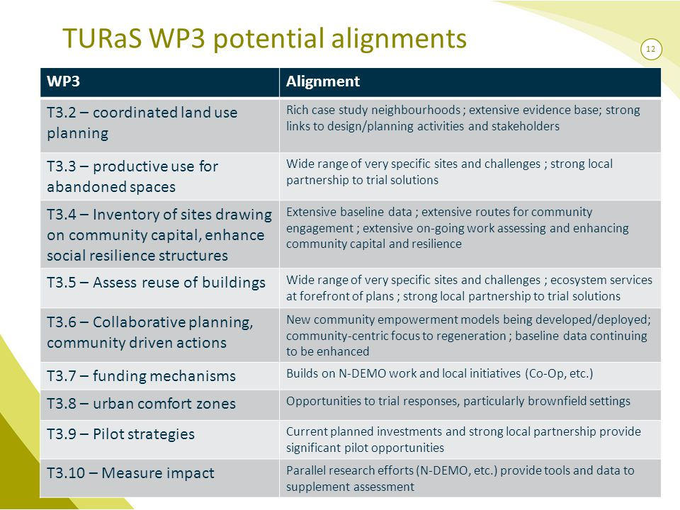 12 TURaS WP3 potential alignments WP3Alignment T3.2 – coordinated land use planning Rich case study neighbourhoods ; extensive evidence base; strong links to design/planning activities and stakeholders T3.3 – productive use for abandoned spaces Wide range of very specific sites and challenges ; strong local partnership to trial solutions T3.4 – Inventory of sites drawing on community capital, enhance social resilience structures Extensive baseline data ; extensive routes for community engagement ; extensive on-going work assessing and enhancing community capital and resilience T3.5 – Assess reuse of buildings Wide range of very specific sites and challenges ; ecosystem services at forefront of plans ; strong local partnership to trial solutions T3.6 – Collaborative planning, community driven actions New community empowerment models being developed/deployed; community-centric focus to regeneration ; baseline data continuing to be enhanced T3.7 – funding mechanisms Builds on N-DEMO work and local initiatives (Co-Op, etc.) T3.8 – urban comfort zones Opportunities to trial responses, particularly brownfield settings T3.9 – Pilot strategies Current planned investments and strong local partnership provide significant pilot opportunities T3.10 – Measure impact Parallel research efforts (N-DEMO, etc.) provide tools and data to supplement assessment