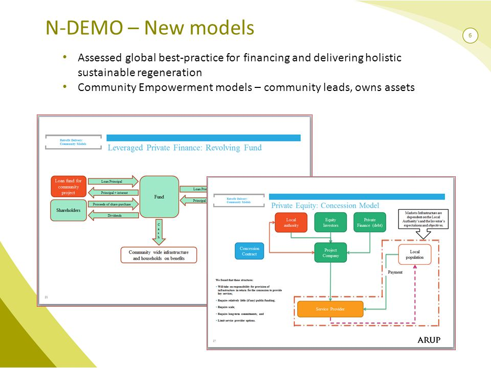 6 N-DEMO – New models Assessed global best-practice for financing and delivering holistic sustainable regeneration Community Empowerment models – community leads, owns assets