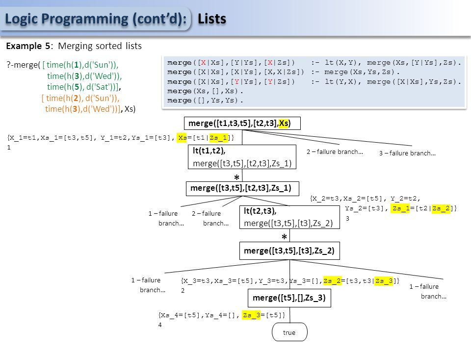 Logic Programming (cont'd): Lists Example 5: Merging sorted lists merge([t1,t3,t5],[t2,t3],Xs) { X_1=t1,Xs_1=[t3,t5], Y_1=t2,Ys_1=[t3], Xs=[t1|Zs_1] }