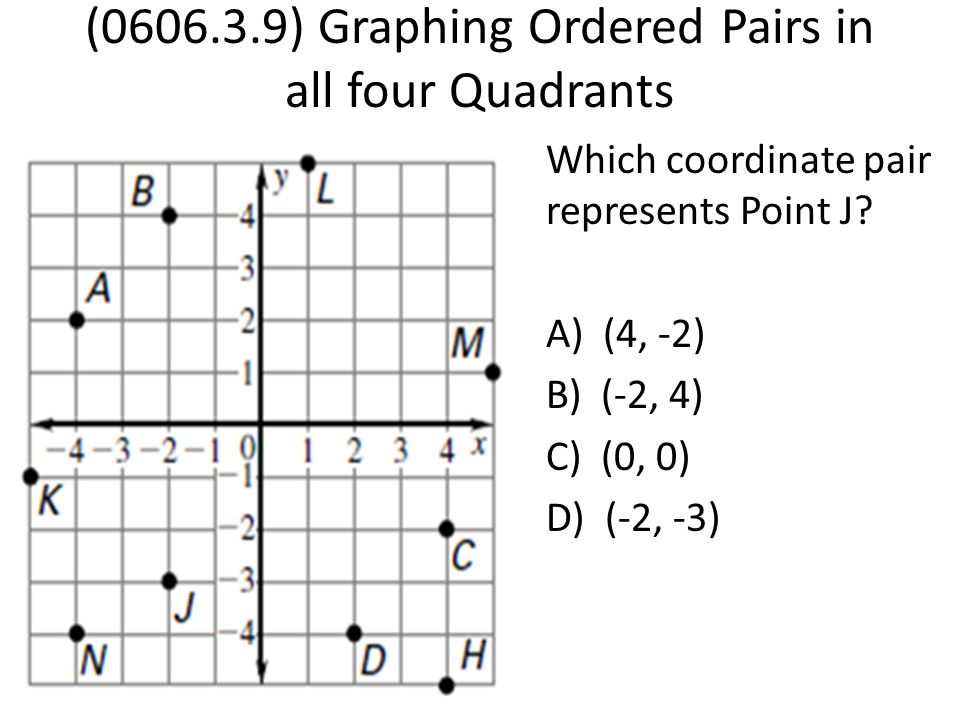 (0606.3.9) Graphing Ordered Pairs in all four Quadrants Which coordinate pair represents Point J? A) (4, -2) B) (-2, 4) C) (0, 0) D) (-2, -3)