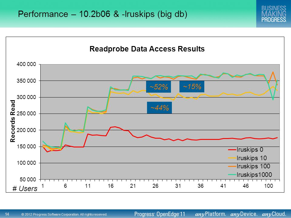 © 2012 Progress Software Corporation. All rights reserved. 14 Performance – 10.2b06 & -lruskips (big db) ~44% ~52% # Users ~15%