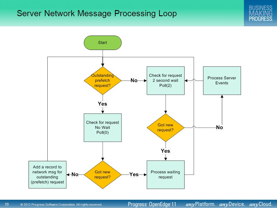 © 2012 Progress Software Corporation. All rights reserved. 19 Server Network Message Processing Loop