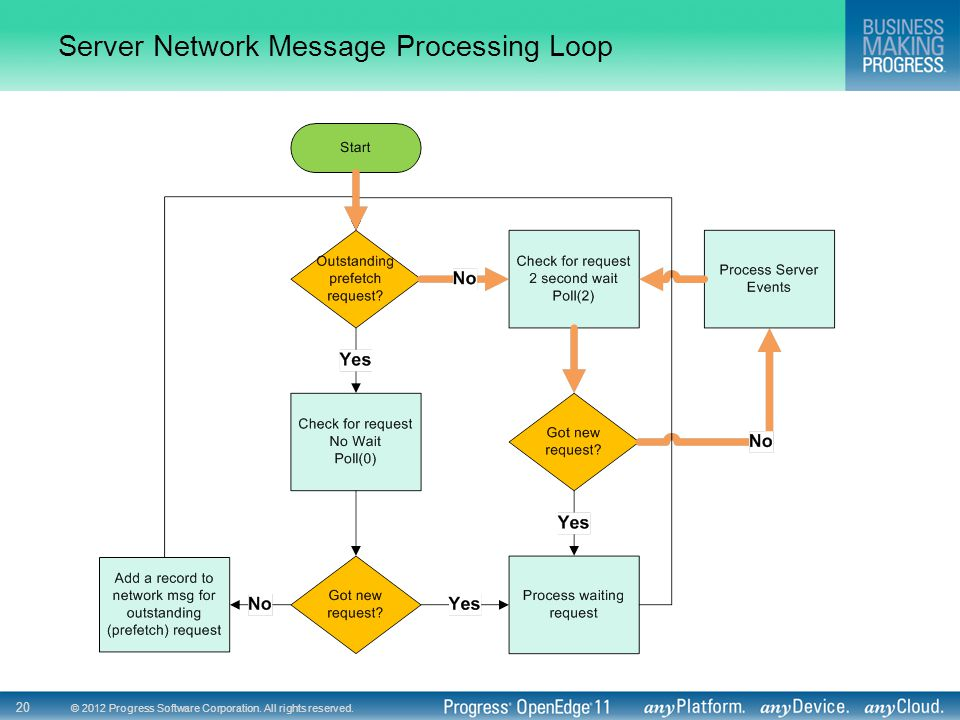 © 2012 Progress Software Corporation. All rights reserved. 20 Server Network Message Processing Loop