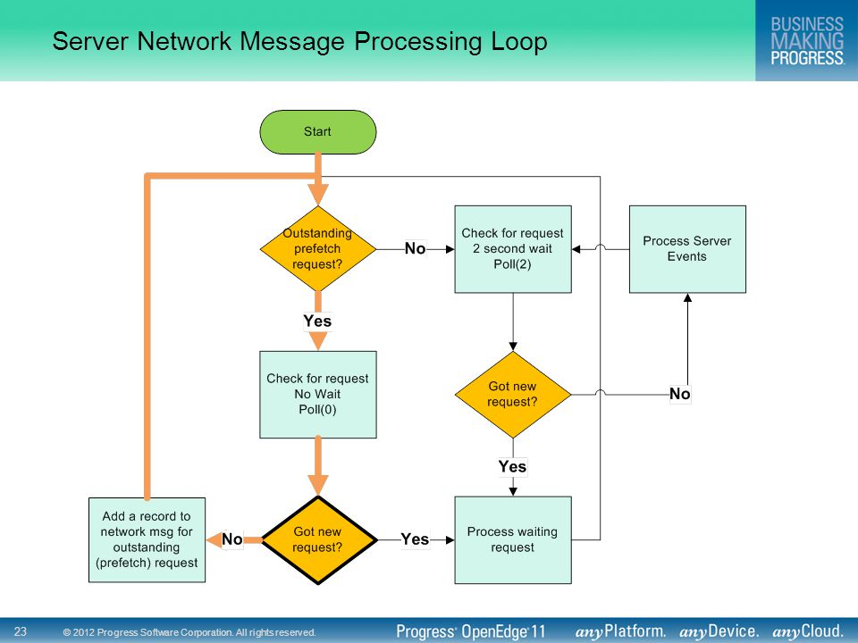 © 2012 Progress Software Corporation. All rights reserved. 23 Server Network Message Processing Loop