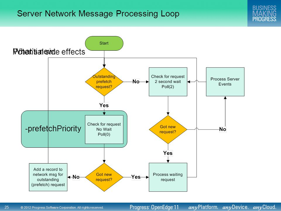 © 2012 Progress Software Corporation. All rights reserved. 25 Potential side effects Server Network Message Processing Loop -prefetchPriority What's n