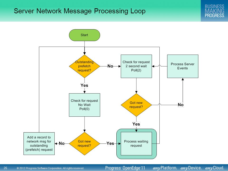 © 2012 Progress Software Corporation. All rights reserved. 26 Server Network Message Processing Loop