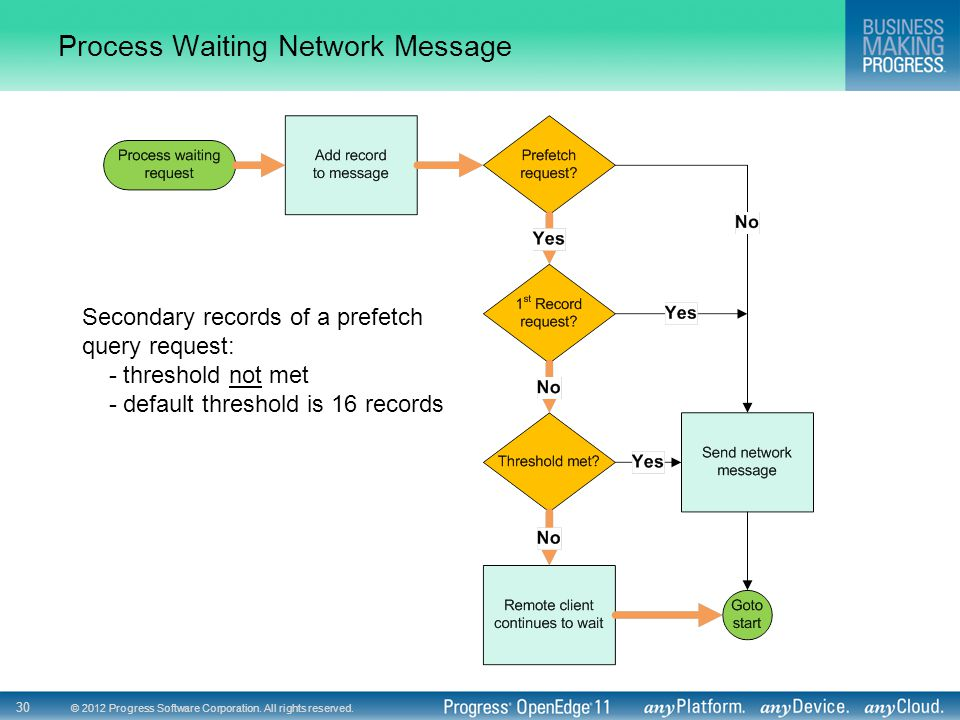 © 2012 Progress Software Corporation. All rights reserved. 30 Process Waiting Network Message Secondary records of a prefetch query request: - thresho