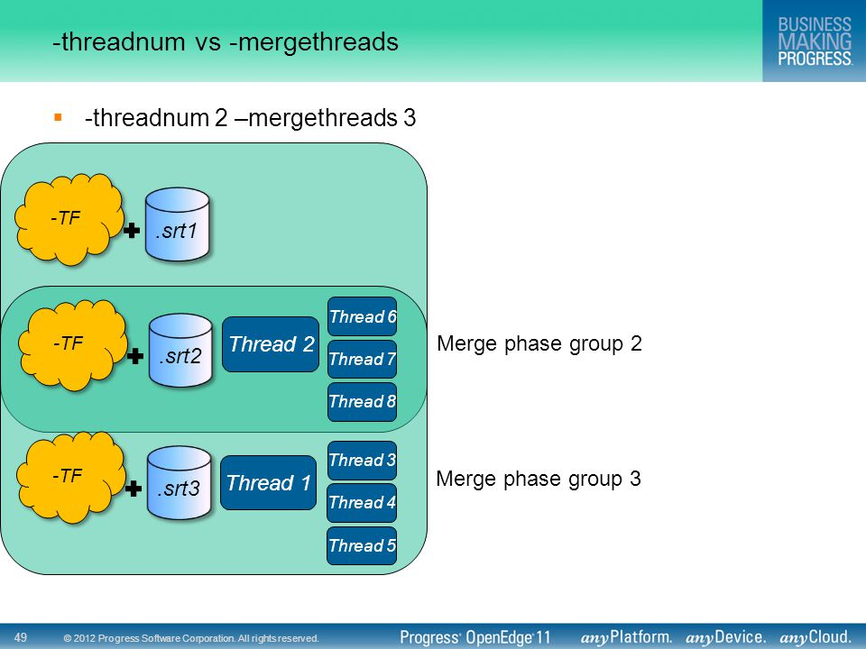 © 2012 Progress Software Corporation. All rights reserved. 49 -threadnum vs -mergethreads  -threadnum 2 –mergethreads 3 Thread 2 Thread 6 Thread 7 Th