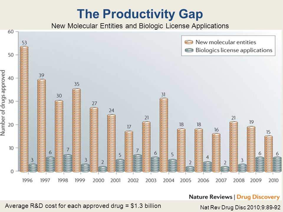 The Productivity Gap New Molecular Entities and Biologic License Applications Average R&D cost for each approved drug = $1.3 billion Nat Rev Drug Disc 2010;9:89-92