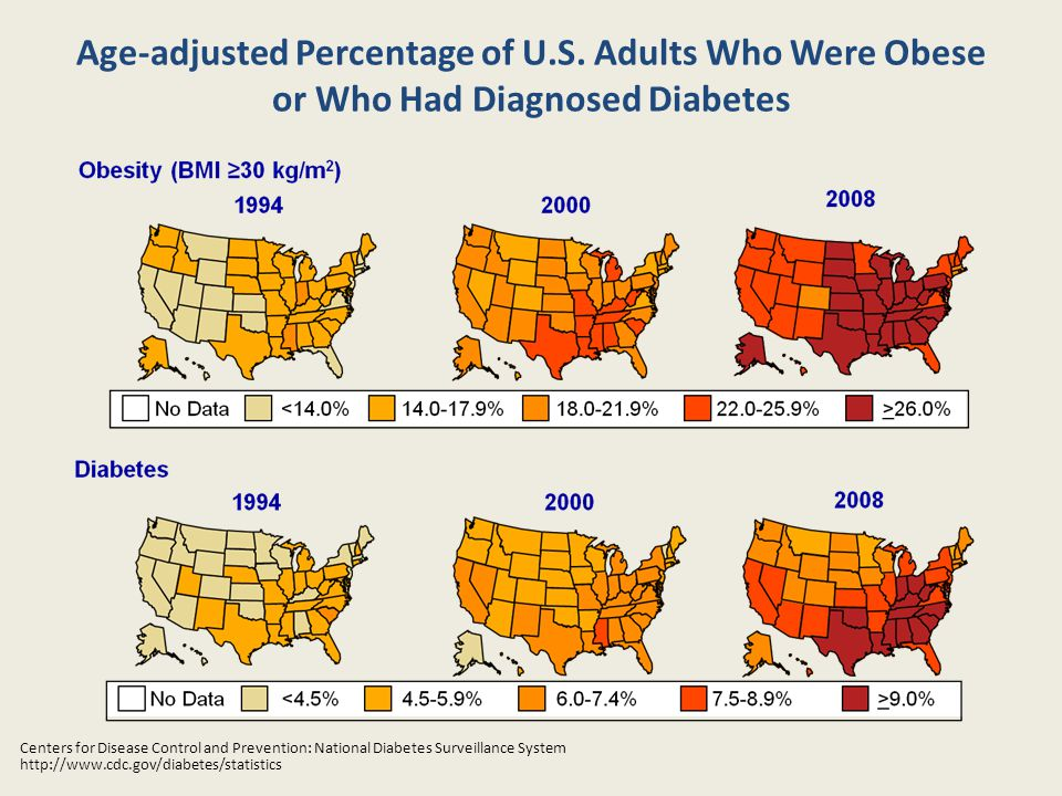 Age-adjusted Percentage of U.S.