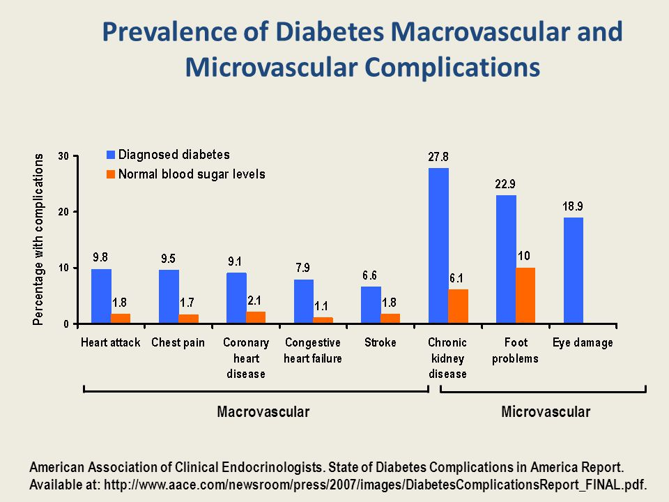 Prevalence of Diabetes Macrovascular and Microvascular Complications MacrovascularMicrovascular American Association of Clinical Endocrinologists.