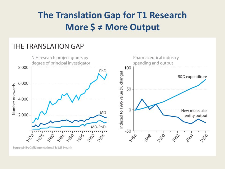 The Translation Gap for T1 Research More $ ≠ More Output