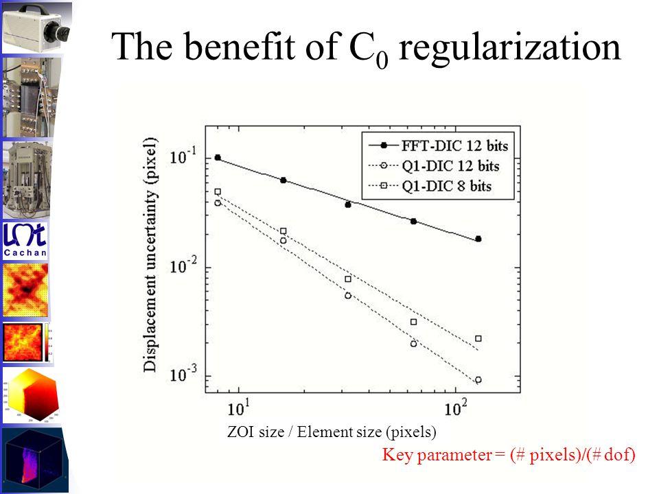 The benefit of C 0 regularization ZOI size / Element size (pixels) Key parameter = (# pixels)/(# dof)
