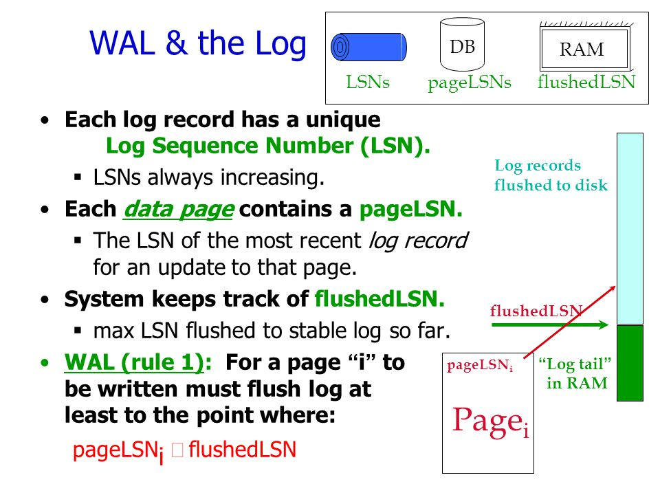 WAL & the Log Each log record has a unique Log Sequence Number (LSN).  LSNs always increasing. Each data page contains a pageLSN.  The LSN of the mo