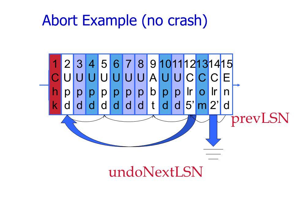 Abort Example (no crash) 2 U p d 5 U p d 6 U p d 7 U p d 8 U p d 9 A b t 10 U p d 11 U p d 12 C lr 5' 13 C o m 14 C lr 2' 15 E n d 3 U p d 4 U p d 1 C