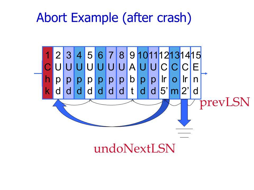 Abort Example (after crash) 2 U p d 5 U p d 6 U p d 7 U p d 8 U p d 9 A b t 10 U p d 11 U p d 12 C lr 5' 13 C o m 14 C lr 2' 15 E n d 3 U p d 4 U p d