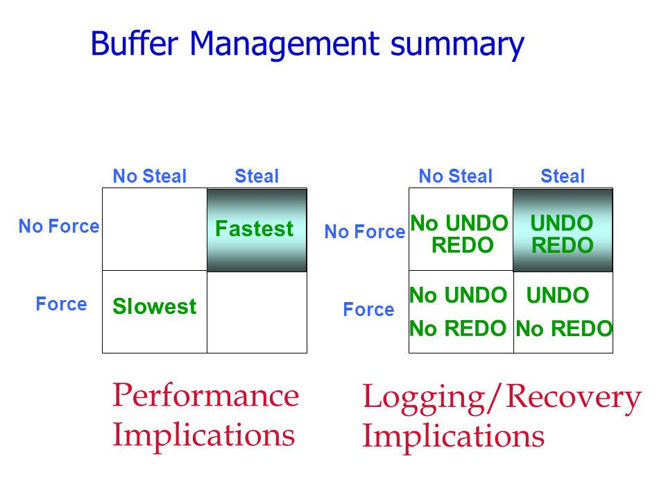 Buffer Management summary Force No Force No Steal Steal Slowest Fastest Performance Implications Force No Force No Steal Steal No REDO No UNDO UNDO No