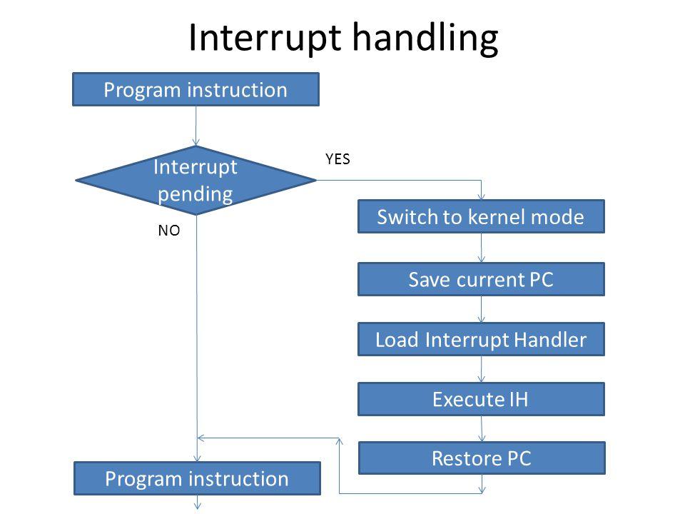 Interrupt handling Switch to kernel mode Save current PC Load Interrupt Handler Interrupt pending YES Execute IH Restore PC Program instruction NO Pro