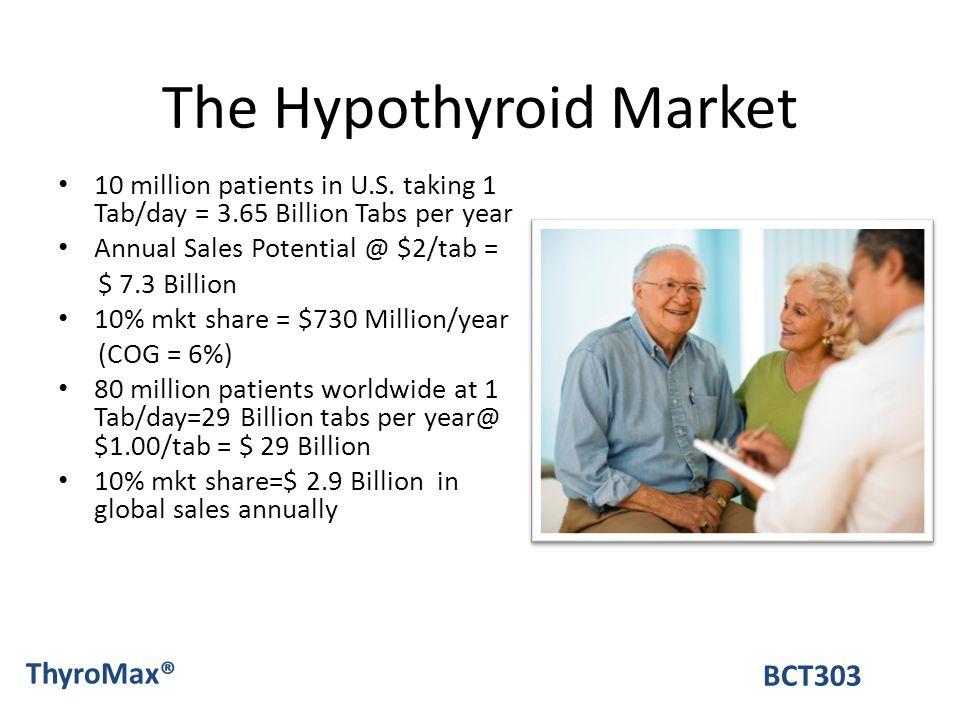 The Hypothyroid Market 10 million patients in U.S. taking 1 Tab/day = 3.65 Billion Tabs per year Annual Sales Potential @ $2/tab = $ 7.3 Billion 10% m