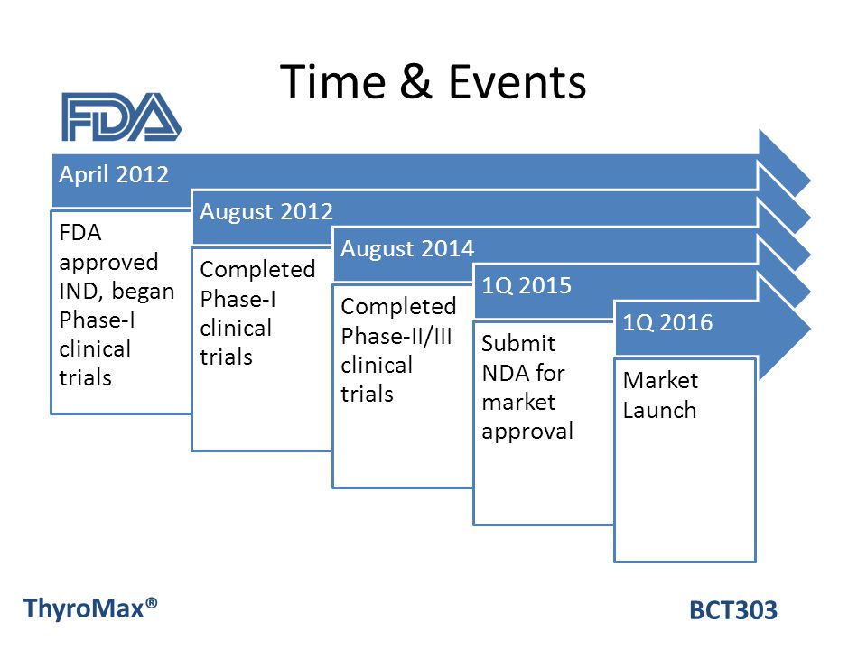 Time & Events April 2012 FDA approved IND, began Phase-I clinical trials August 2012 Completed Phase-I clinical trials August 2014 Completed Phase-II/