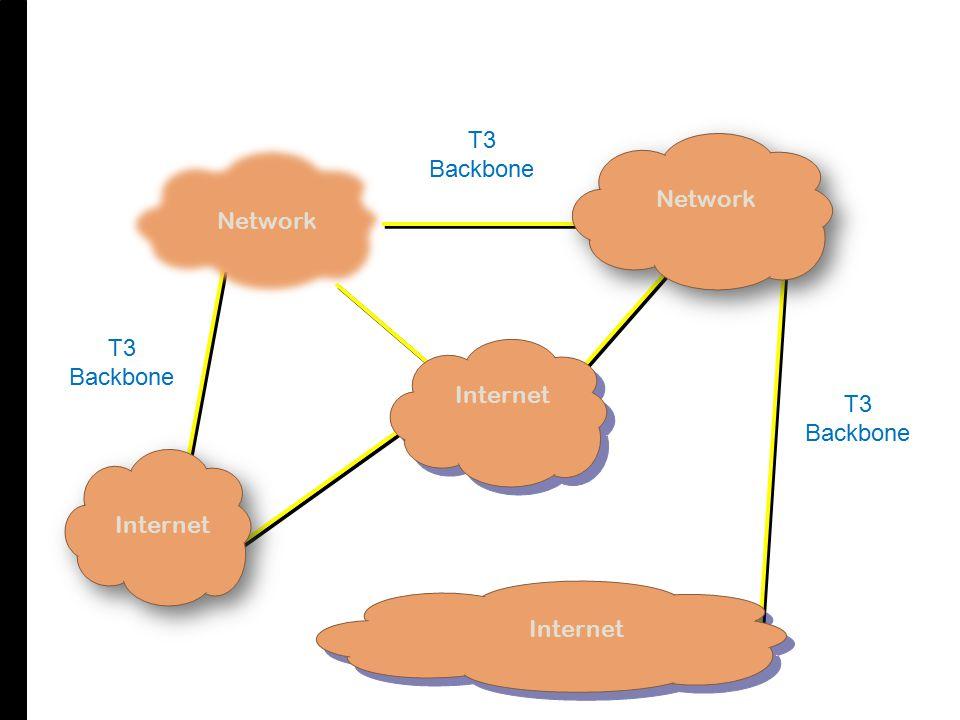 Internet Network Internet Network T3 Backbone T3 Backbone T3 Backbone