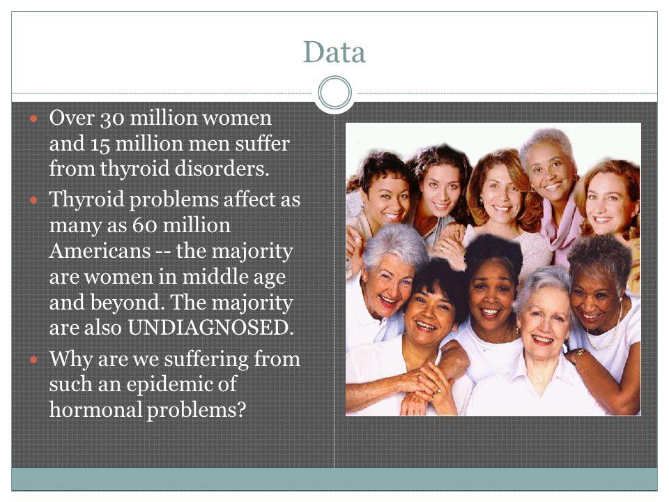 Data Over 30 million women and 15 million men suffer from thyroid disorders.
