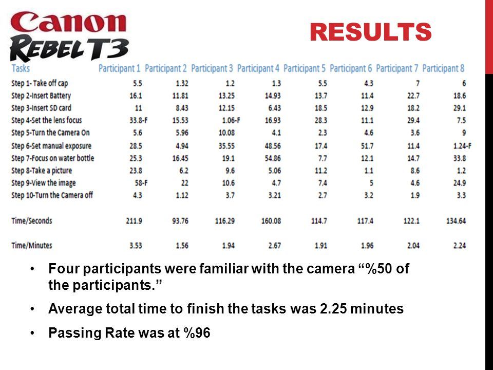 RESULTS Four participants were familiar with the camera %50 of the participants. Average total time to finish the tasks was 2.25 minutes Passing Rate was at %96