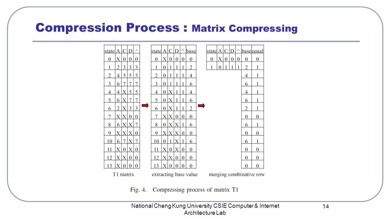 National Cheng Kung University CSIE Computer & Internet Architecture Lab 14 Compression Process : Matrix Compressing