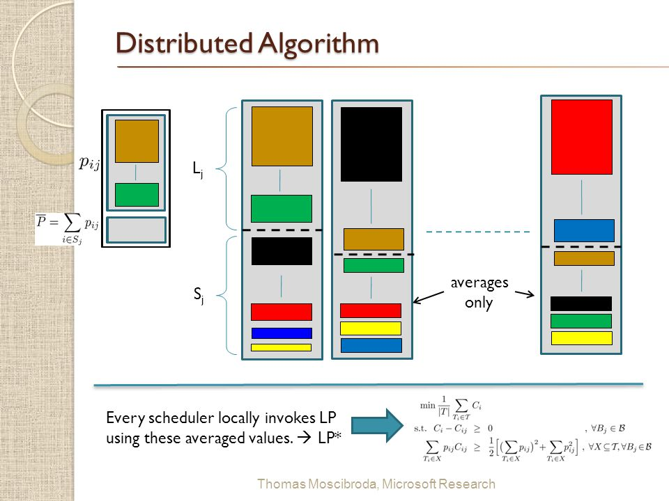 $ Thomas Moscibroda, Microsoft Research Distributed Algorithm SjSj LjLj Every scheduler locally invokes LP using these averaged values.  LP* averages