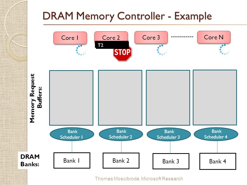 $ Thomas Moscibroda, Microsoft Research DRAM Memory Controller - Example T2 Memory Request Buffers: Core 1 Core 2 Core 3 Core N T2 Bank 1 Bank 2 Bank 3 Bank 4 DRAM Banks: Bank Scheduler 1 Bank Scheduler 2 Bank Scheduler 3 Bank Scheduler 4
