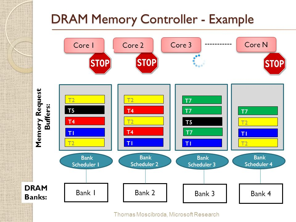 $ Thomas Moscibroda, Microsoft Research DRAM Memory Controller Cores issue memory request (when missing in their cache) Each memory request is a tuple (Thread i, Bank j ) Accesses to different banks can be served in parallel A thread/core… -…can run, if no memory request is outstanding -…is blocked (stalled), if there is at least one request outstanding in the DRAM (the above is a significant simplification, but accurate to a first approximation) In combination with fairness substrate  minimizing avg.