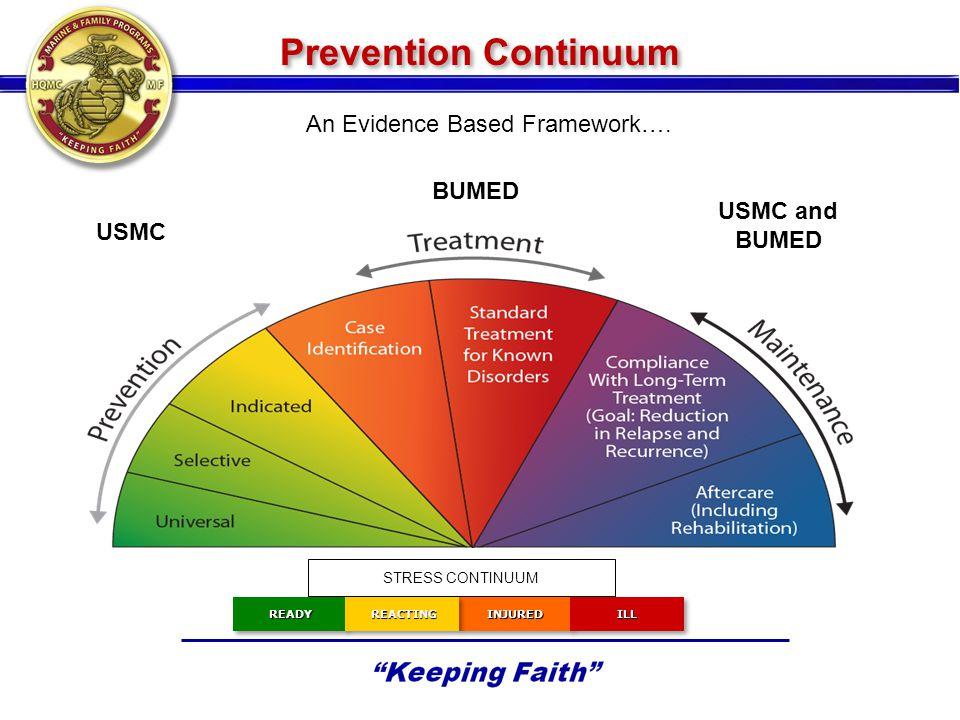 Prevention Continuum INJUREDINJUREDILLILLREADYREADYREACTINGREACTING STRESS CONTINUUM USMC and BUMED USMC BUMED An Evidence Based Framework….