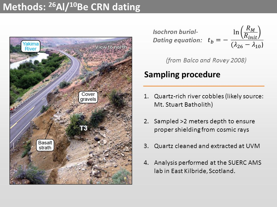 Methods: 26 Al/ 10 Be CRN dating Sampling procedure 1.Quartz-rich river cobbles (likely source: Mt.
