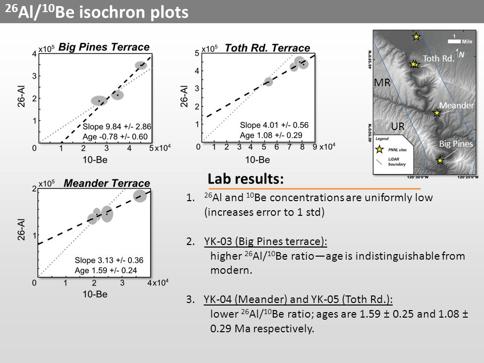 26 Al/ 10 Be isochron plots Lab results: 1.