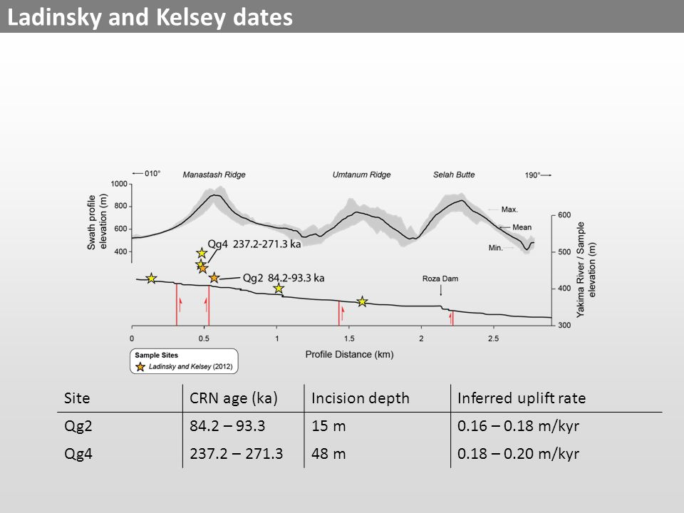 Ladinsky and Kelsey dates SiteCRN age (ka)Incision depthInferred uplift rate Qg284.2 – 93.315 m0.16 – 0.18 m/kyr Qg4237.2 – 271.348 m0.18 – 0.20 m/kyr