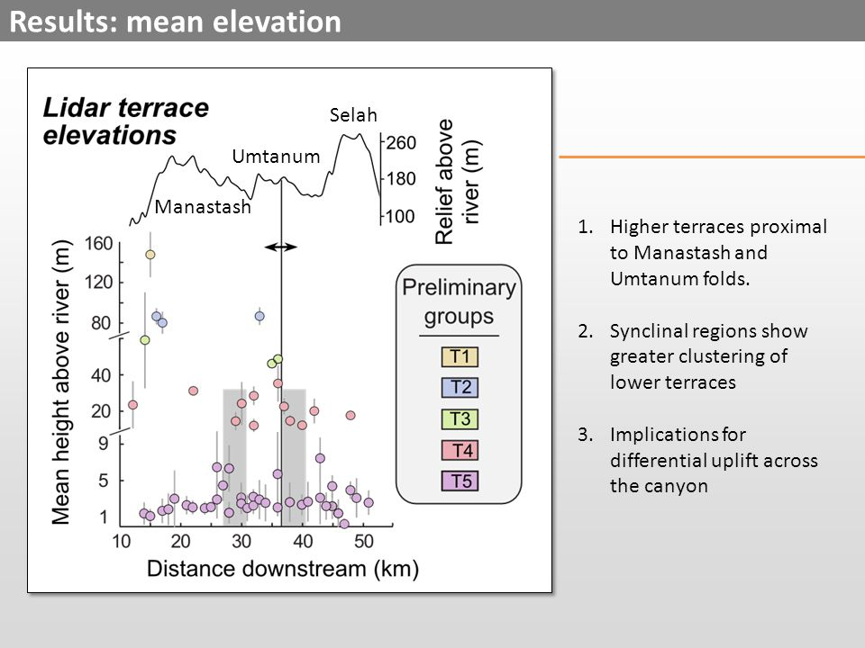 Results: mean elevation Manastash Umtanum Selah 1.Higher terraces proximal to Manastash and Umtanum folds.