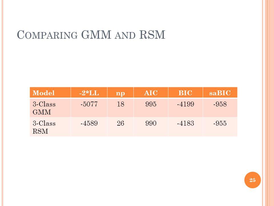 C OMPARING GMM AND RSM 25 Model-2*LLnpAICBICsaBIC 3-Class GMM -507718995-4199-958 3-Class RSM -458926990-4183-955