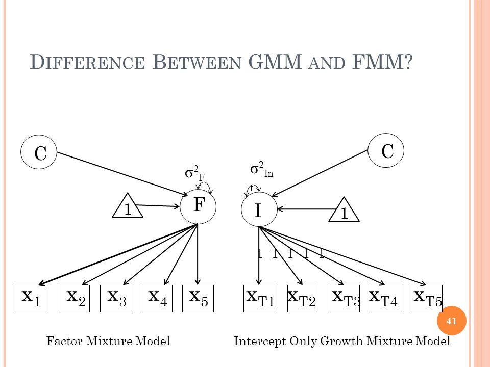 D IFFERENCE B ETWEEN GMM AND FMM.