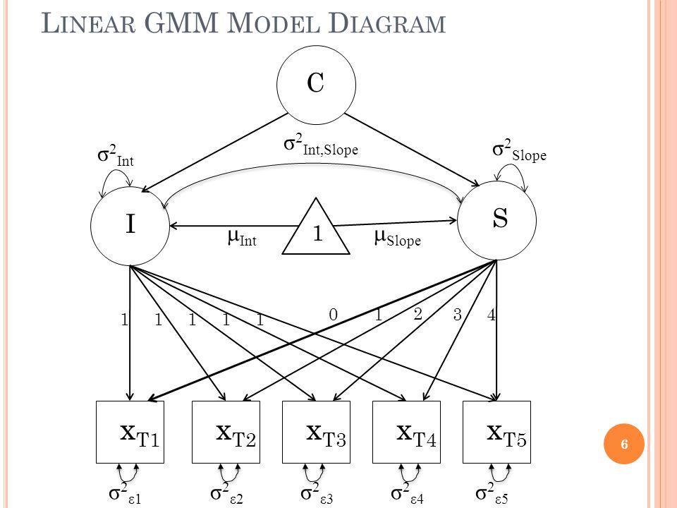 L INEAR GMM M ODEL D IAGRAM 6 σ 2 ε1 σ 2 ε2 σ 2 ε3 σ 2 ε4 σ 2 ε5 x T1 x T2 x T3 x T4 x T5 1 I S C  Int  Slope σ 2 Slope σ 2 Int σ 2 Int,Slope 11111 01 2 34