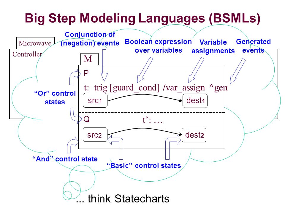 Big Step Modeling Languages (BSMLs) Controller Microwave Off On Lock Cooker Unlocked Locked Idle Cooking t: trig [guard_cond] /var_assign ^gen t': … dest 1 P Q Conjunction of (negation) events Boolean expression over variables Variable assignments Generated events And control state Or control states M src 1 dest 2 src 2 Basic control states...
