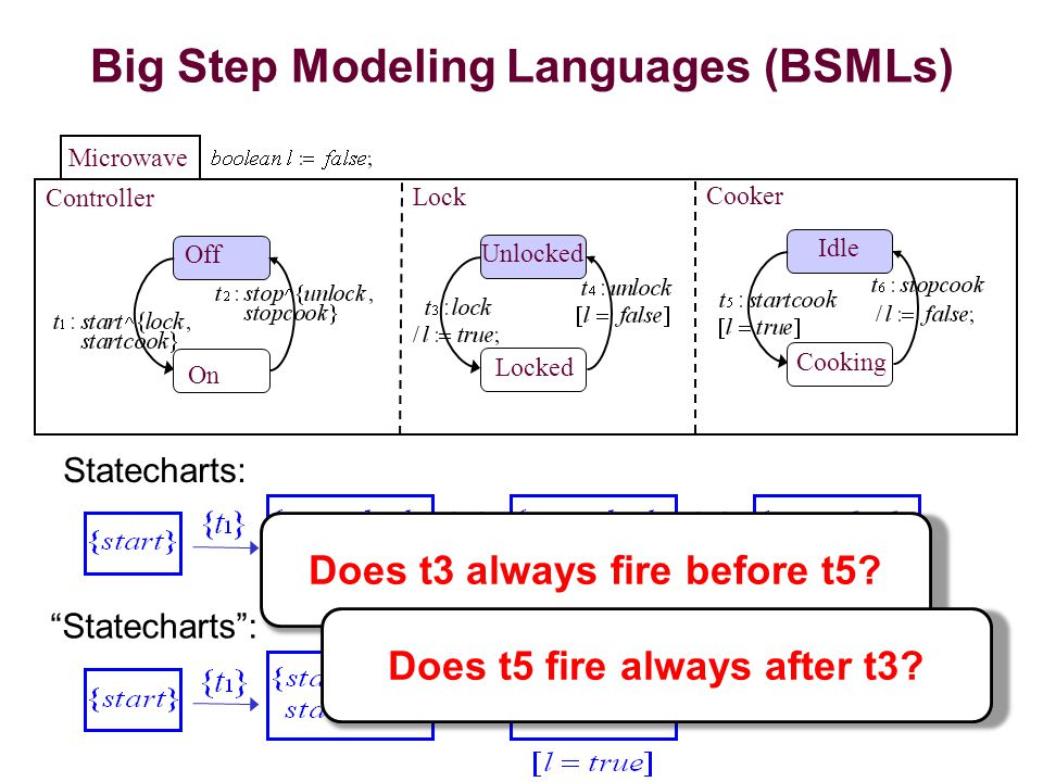 Big Step Modeling Languages (BSMLs) Controller Microwave Off On Lock Cooker Unlocked Locked Idle Cooking Does t3 always fire before t5.