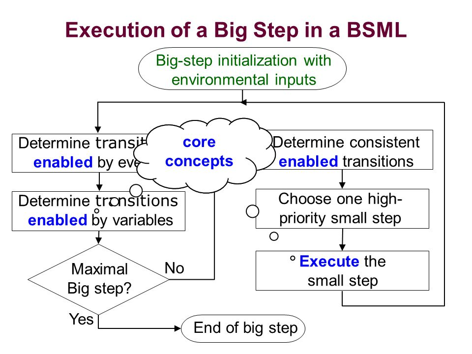 Execution of a Big Step in a BSML Determine transitions enabled by events Determine transitions enabled by variables Determine consistent enabled transitions Choose one high- priority small step Execute the small step Maximal Big step.