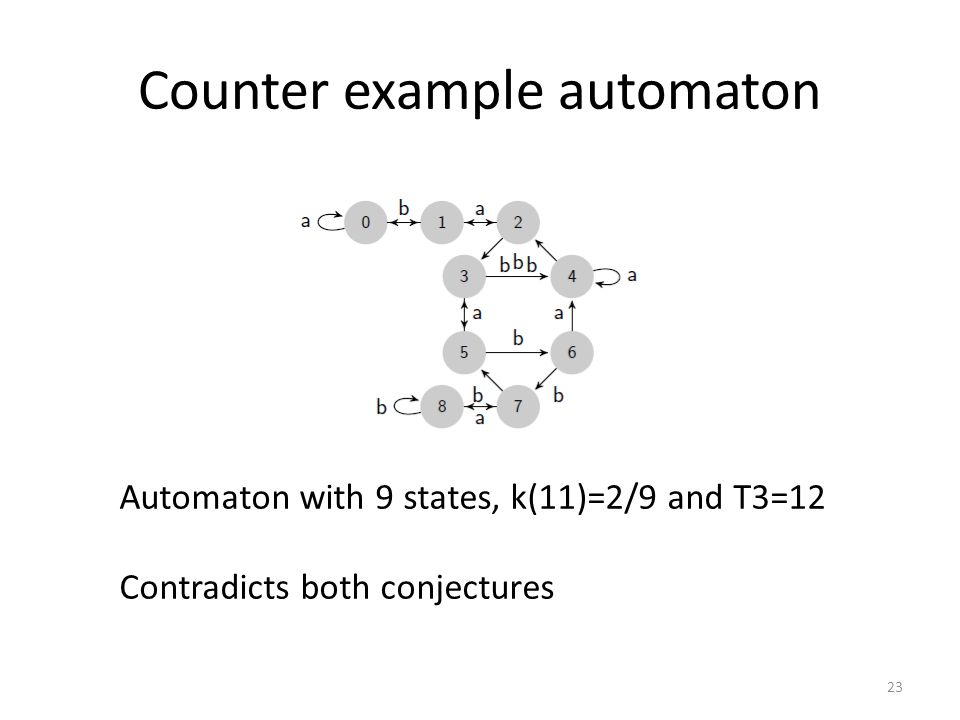 Counter example automaton 23 Automaton with 9 states, k(11)=2/9 and T3=12 Contradicts both conjectures