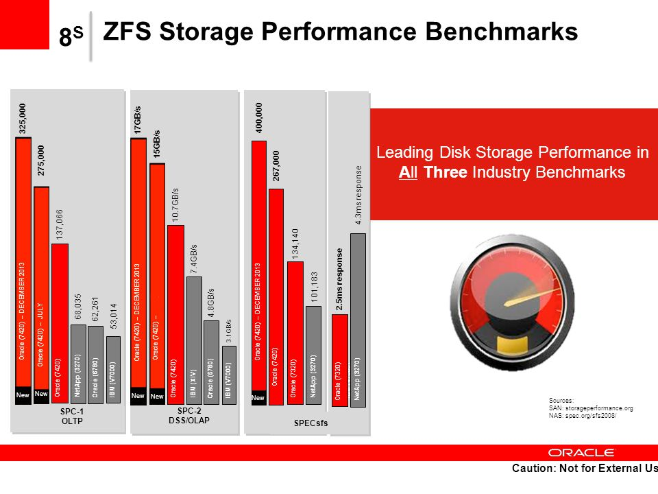 ZFS Storage Performance Benchmarks 8S8S 137,066 68,035 62,261 53,014 Sources: SAN: storageperformance.org NAS: spec.org/sfs2008/ Oracle (7420) – JULY Oracle (7420) 275,000 NetApp (3270) New Oracle (6780)IBM (V7000) SPC-1 OLTP 10.7GB/s 7.4GB/s 4.8GB/s 3.1GB/s 137,066 Oracle (7420) – Oracle (7420) 15GB/s IBM (XIV) New Oracle (6780) IBM (V7000) SPC-2 DSS/OLAP 134,140 101,183 Oracle (7320) 267,000 NetApp (3270) IBM (V7000) SPECsfs 2.5ms response 4.3ms response Oracle (7320)NetApp (3270) Leading Disk Storage Performance in All Three Industry Benchmarks Oracle (7420) 137,066 Oracle (7420) – DECEMBER 2013 325,000 New 137,066 Oracle (7420) – DECEMBER 2013 17GB/s New 400,000 Oracle (7420) – DECEMBER 2013 New Caution: Not for External Use