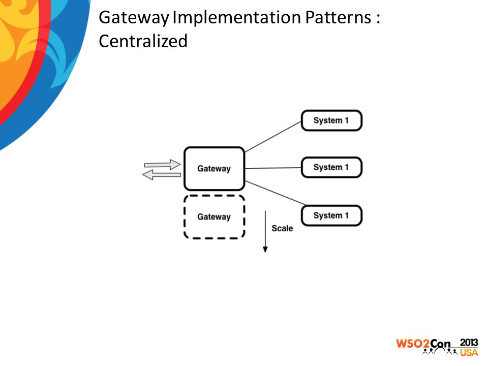 Gateway Implementation Patterns : Centralized