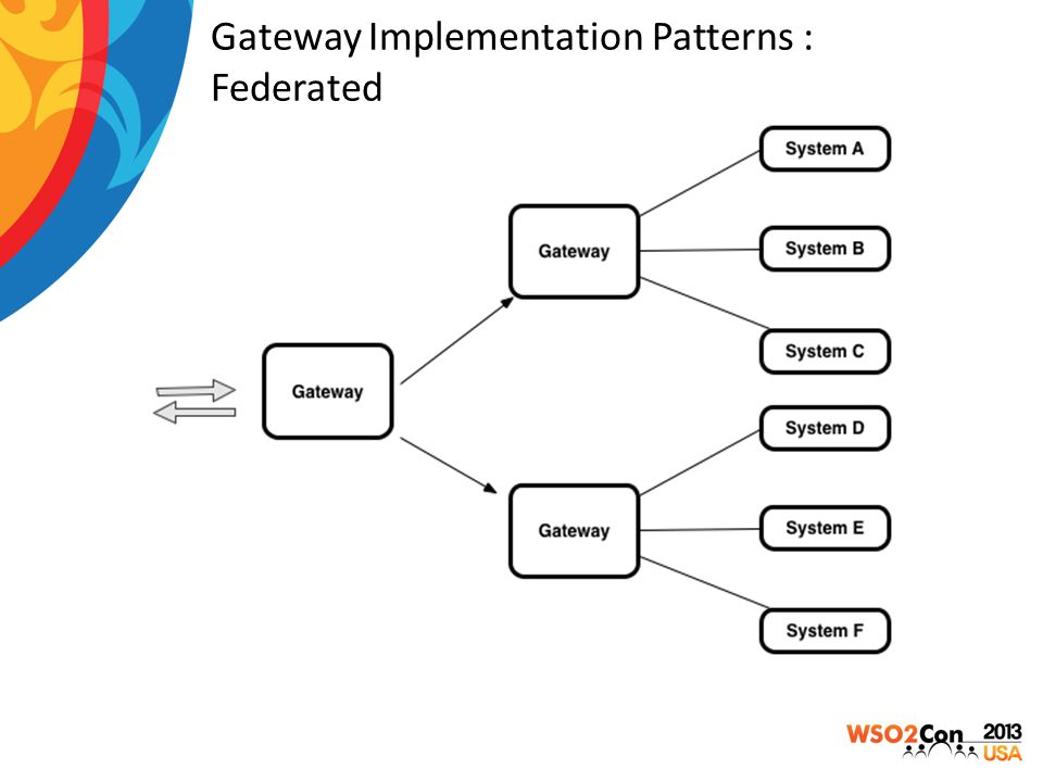 Gateway Implementation Patterns : Federated