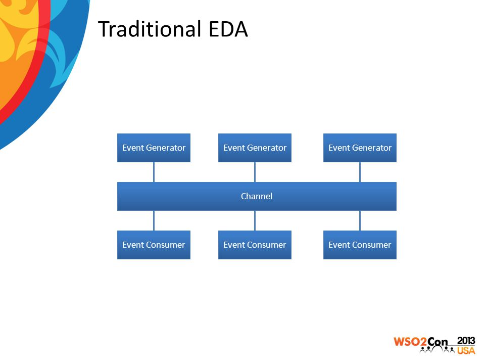Traditional EDA Event Generator Event Consumer Channel